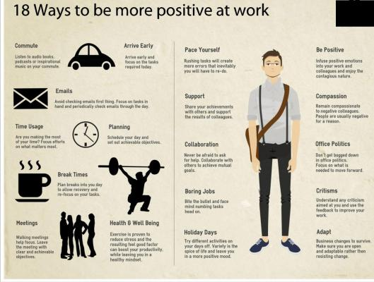 Info - Graphic on being positive at Work